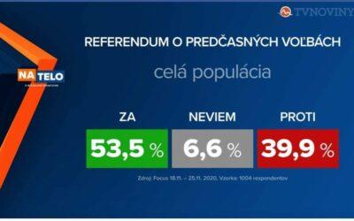 53,5% chce odchod tejto nekompetentnej vlády.
